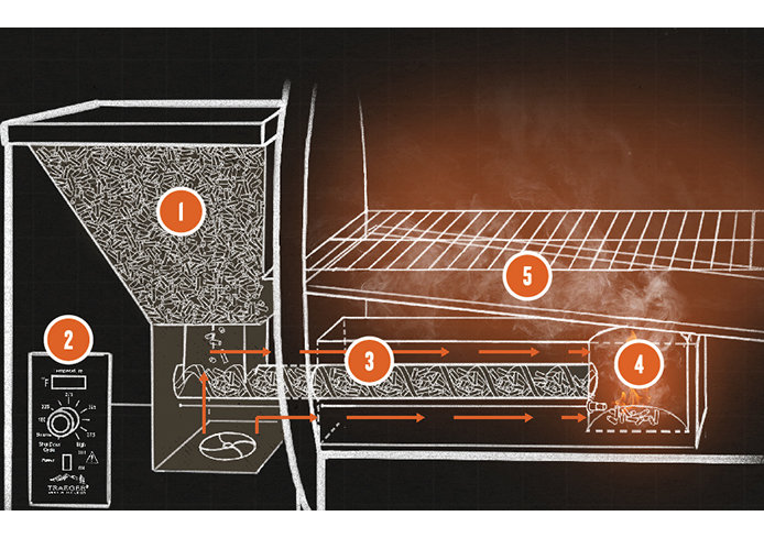 Traeger Grills, how it works